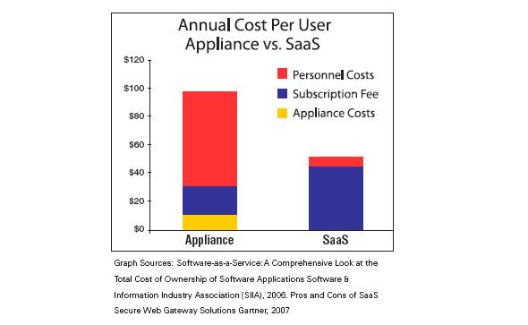 Annual Cost per User Appliance