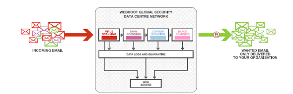 Web Email Security